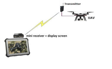 UAV/Drone Video Transmitter RS232